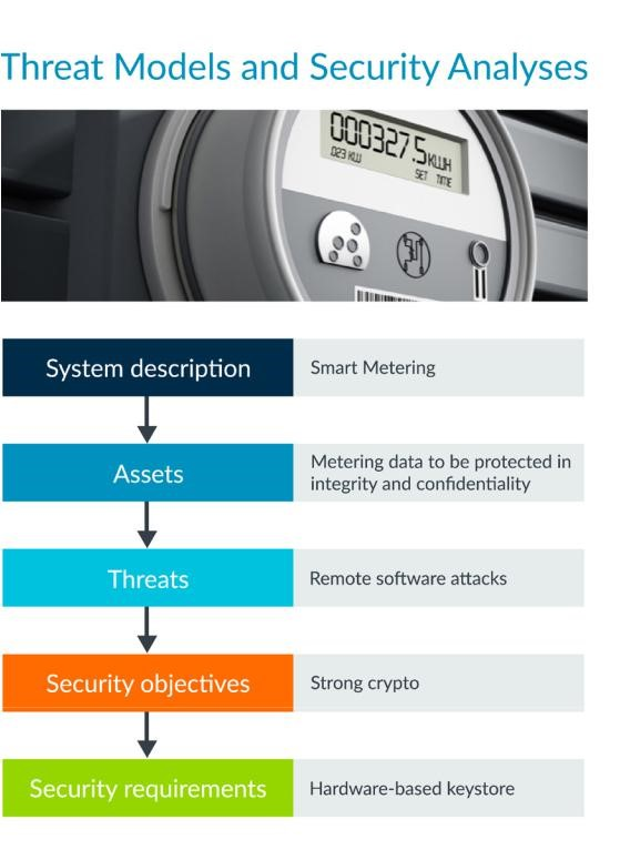 Blog_Arm-Keil_Example Secure-analysis-for-Smart-Meter