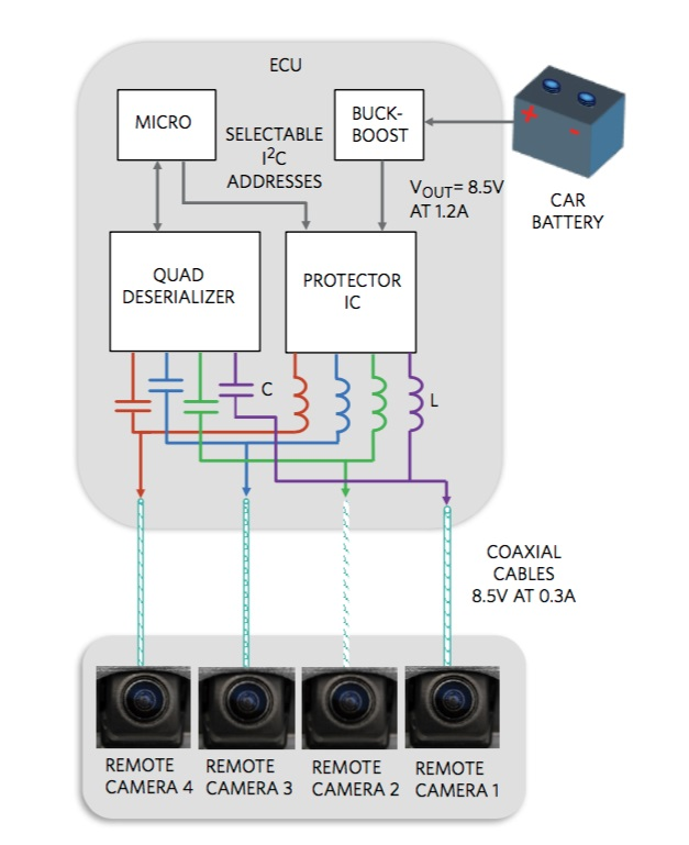 Maxim_ASIL_Blog_Camera-System-diagram